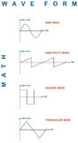 math κυματοειδή Απεικόνιση αποθεμάτων