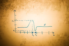 Math graph on old dirty blackboard Stock Image