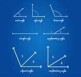 Mathematical Angles Signs Royalty Free Stock Images