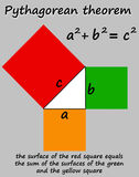 Mathematics. Advanced mathematics with the Pythagorean Theorem in triangles explained Stock Image