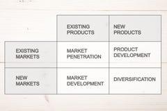 Matriz del producto de Ansoff Foto de archivo