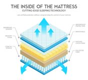 Mattress Anatomy Illustration. Quality mattress materials variety for comfort and durability cutting edge technology inner layers 3d scheme vector illustration Royalty Free Stock Photo
