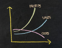 Maximizing Profit Chart Stock Images