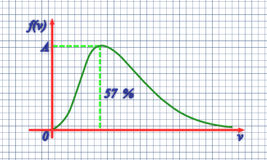 Maxwell Curve with red arrows on the paper Royalty Free Stock Photo