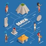 Maya Civilization Isometric Flowchart ilustração stock