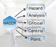 Meaning of haccp abstract Royalty Free Stock Photo
