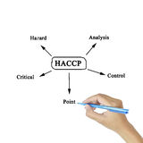 The meaning of HACCP concept (Hazard Analysis of Critical Control Points) a principle stock photo