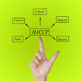 The meaning of HACCP concept (Hazard Analysis of Critical Control Points) a principle. The meaning of HACCP concept (Hazard Analysis of Critical Control Points royalty free stock photography