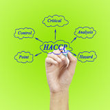The meaning of HACCP concept (Hazard Analysis of Critical Control Points) a principle for used in manufacturing. (Training and Presentation royalty free stock image