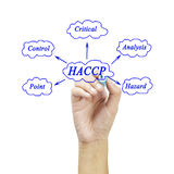 The meaning of HACCP concept (Hazard Analysis of Critical Control Points) a principle for used in manufacturing. (Training and Presentation stock image