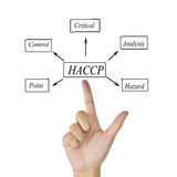 The meaning of HACCP concept (Hazard Analysis of Critical Control Points) a principle for used in manufacturing. stock photos