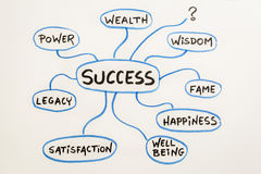 Meaning of success mindmap sketch Royalty Free Stock Photos