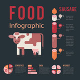 Meat production infographic vector illustration farming agriculture beef business cow concept information. Meat production infographic vector illustration Royalty Free Stock Photos