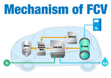 Mechanism of FCV(fuel cell vehicle) Stock Photos