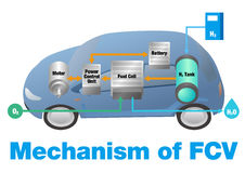 Mechanism of FCV(fuel cell vehicle) Stock Photography