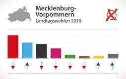 Mecklenburg-Vorpommern wybory niemiec Landtag 2016 ilustracja wektor