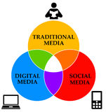 Media. Combination of traditional, digital and social media in the modern world Royalty Free Stock Photography