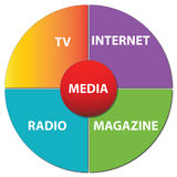 Media Chart. A pie chart depicting various types of media Stock Photos