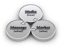 Media Massage Market. Media . Massage . Market - The Marketing Triangle Stock Photos