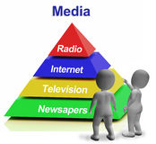 Media Pyramid Having Internet Television Stock Photos