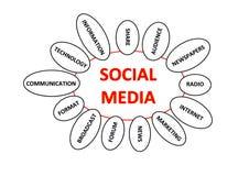Media sociales Imágenes de archivo libres de regalías