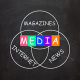 Media Words Include Magazines Internet and Stock Photo