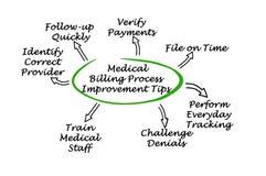 Medical Billing Process Improvement. Tips stock images