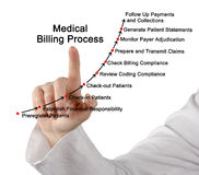 Medical Billing Process. Presenting diagram of Medical Billing Process Stock Image