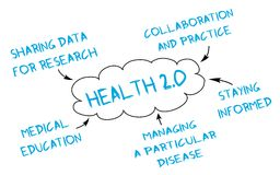 Medical mind map: Health 2.0. Mind map of types of Web 2.0 use in Medicine and Health Care Stock Photo