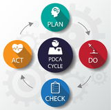 Medical PDCA Cycle Design template / can be used for infographic Stock Photography