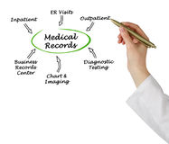 Medical Records. Presenting diagram of Medical Records stock photography