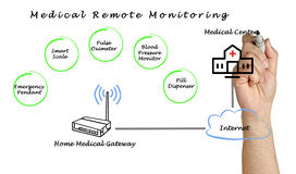 Medical Remote Monitoring Stock Photography