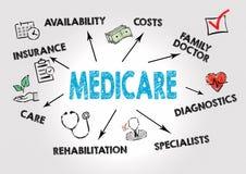 Medicare begrepp Diagram med nyckelord och symbolen arkivfoto