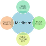 Medicare business diagram Stock Photos