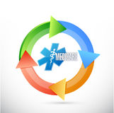 Medicare on the move sign concept Royalty Free Stock Photo