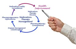 Medication Therapy Management. Man presenting Medication Therapy Management Royalty Free Stock Images