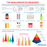 Medicines infographic for pharmaceutical design. Production, pricing and distribution of main groups of prescription medicines infographic with colorful pie Stock Photography