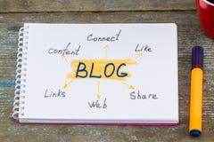 Medios concepto de conexión social del contenido de la comunicación del blog fotografía de archivo libre de regalías