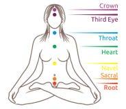Meditación de la yoga libre illustration