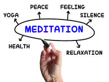 Meditation Diagram Means Relaxation Calm Royalty Free Stock Photos