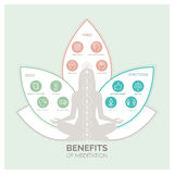 Meditation health benefits infographic Royalty Free Stock Photography