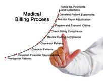 Medizinischer Gebührenzählungs-Prozess Lizenzfreies Stockbild