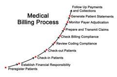 Medizinischer Gebührenzählungs-Prozess Stockfotografie