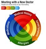 Meeting With A New Doctor Health Care Chart. An image of a Meeting With A New Doctor Health Care Chart Stock Image