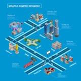 Megapolis-Infrastruktur-Element-Plan Infographic-Plakat stock abbildung