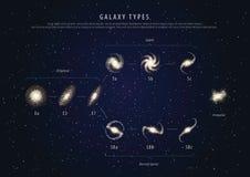 Melkwegtypes van de onderwijsaffiche met beschrijvingsvector Stock Afbeelding