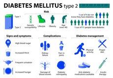 Mellitus τύπος διαβήτη - 2 διανυσματική απεικόνιση