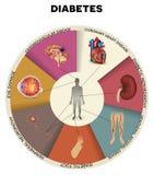 Mellitus informationsdiagram om sockersjuka Arkivfoton