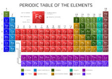 Mendeleev's Periodic Table of the Elements Stock Images