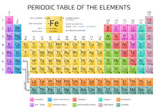 Mendeleev's Periodic Table of the Elements Stock Photography